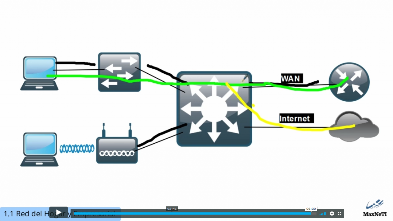 Curso Cisco CCNA Routing and Switching
